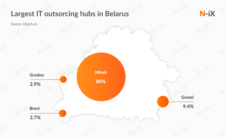 Largest IT outsourcing hubs in Belarus