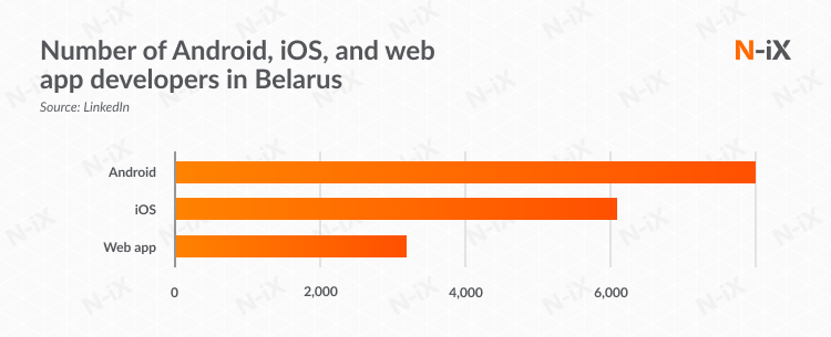 Number of Android, iOS, and web app developers in Belarus