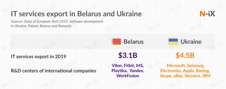 software development in Belarus: IT services export, R&D