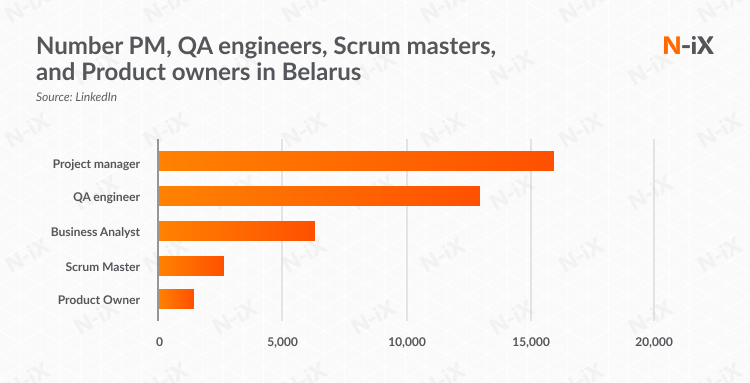 Number PM, QA engineers, Scrum masters, and Product owners in Belarus