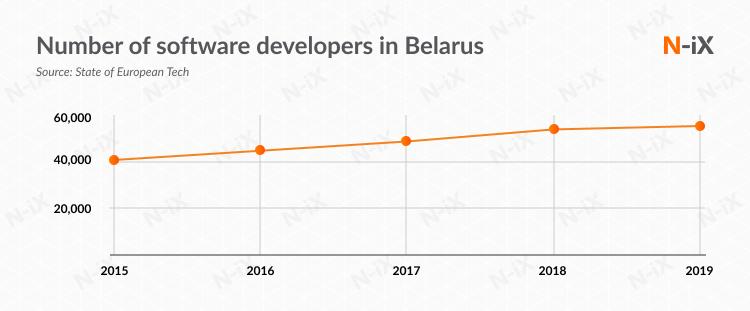 Number of software developers in Belarus 2015 - 2019
