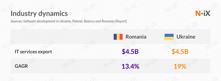 Dynamics of IT outsourcing in Romania and Ukraine
