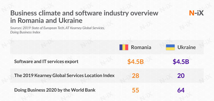 Business climate and software industry overview in Romania and Ukraine