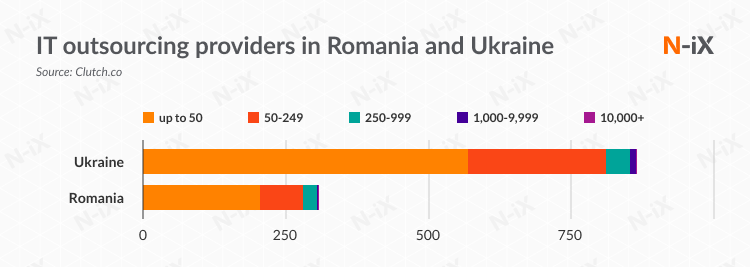 Software development outsourcing providers in Ukraine and Romania by the number of developers