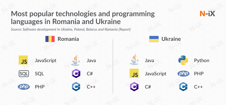 Most popular programming languages among Ukrainian and Romani developers