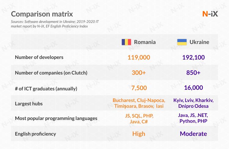 offshore outsourcing romania and Ukraine: comparison matrix