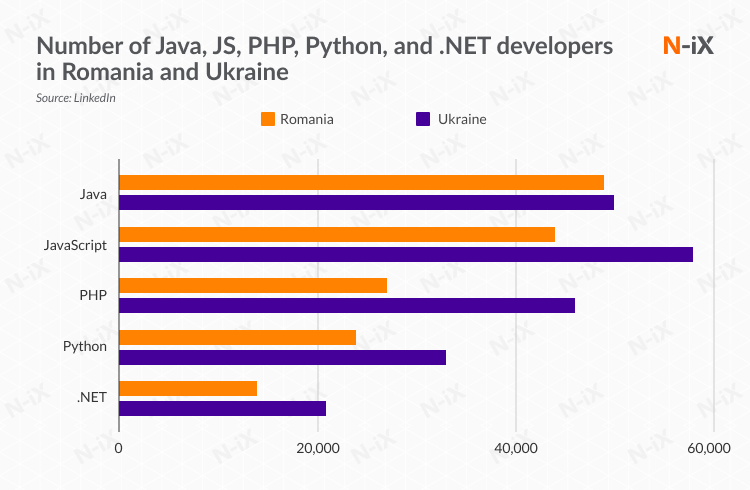Number of Java, JS, PHP, Python, and .NET developers in Romania and Ukraine