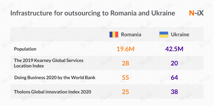 Infrastructure for outsourcing to Romania and Ukraine