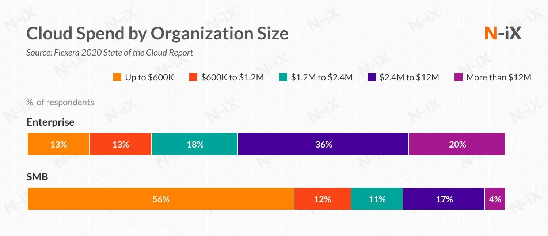 Average spend on enterprise cloud development by enterprises and SMBs