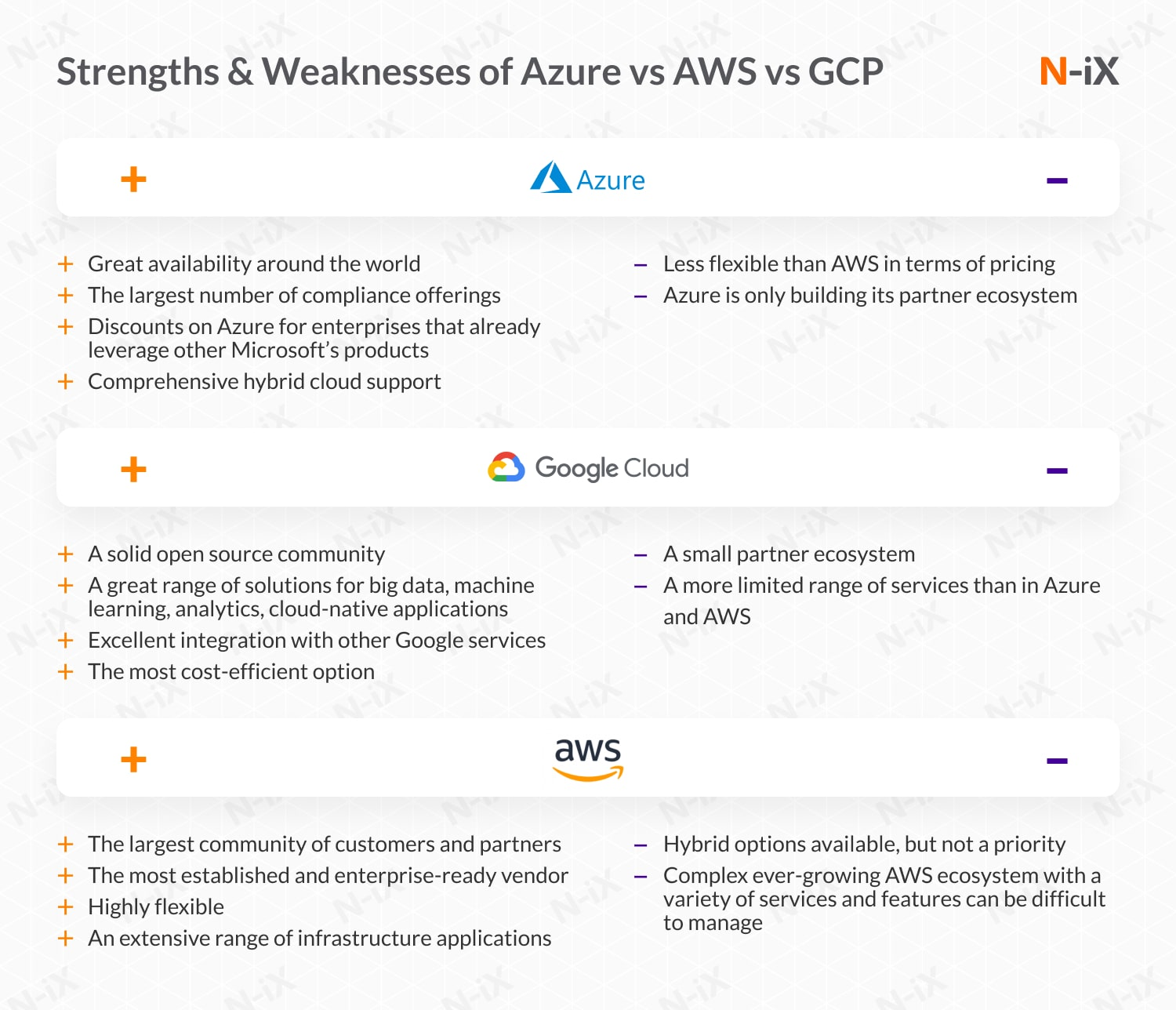 Strengths and weaknesses of Azure, AWS, and GCP