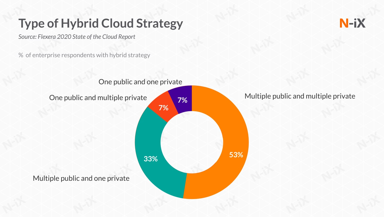 Hybrid cloud is a rising trend in enterprise cloud computing