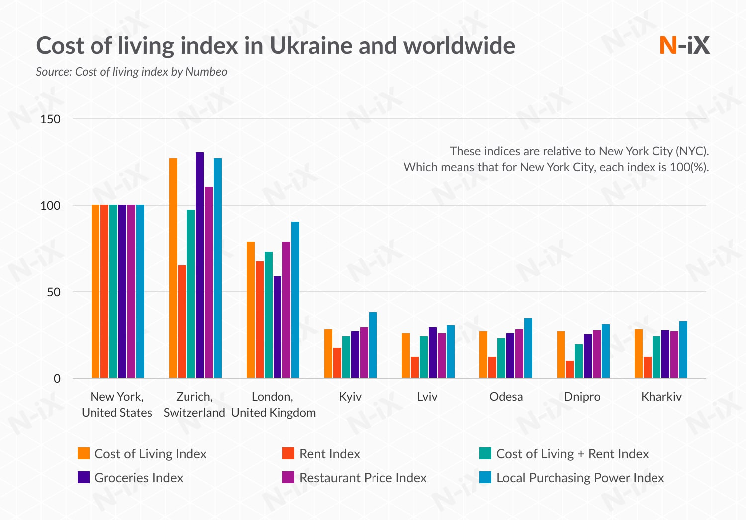 software development to Slovakia and Ukraine: cost of living in Ukraine