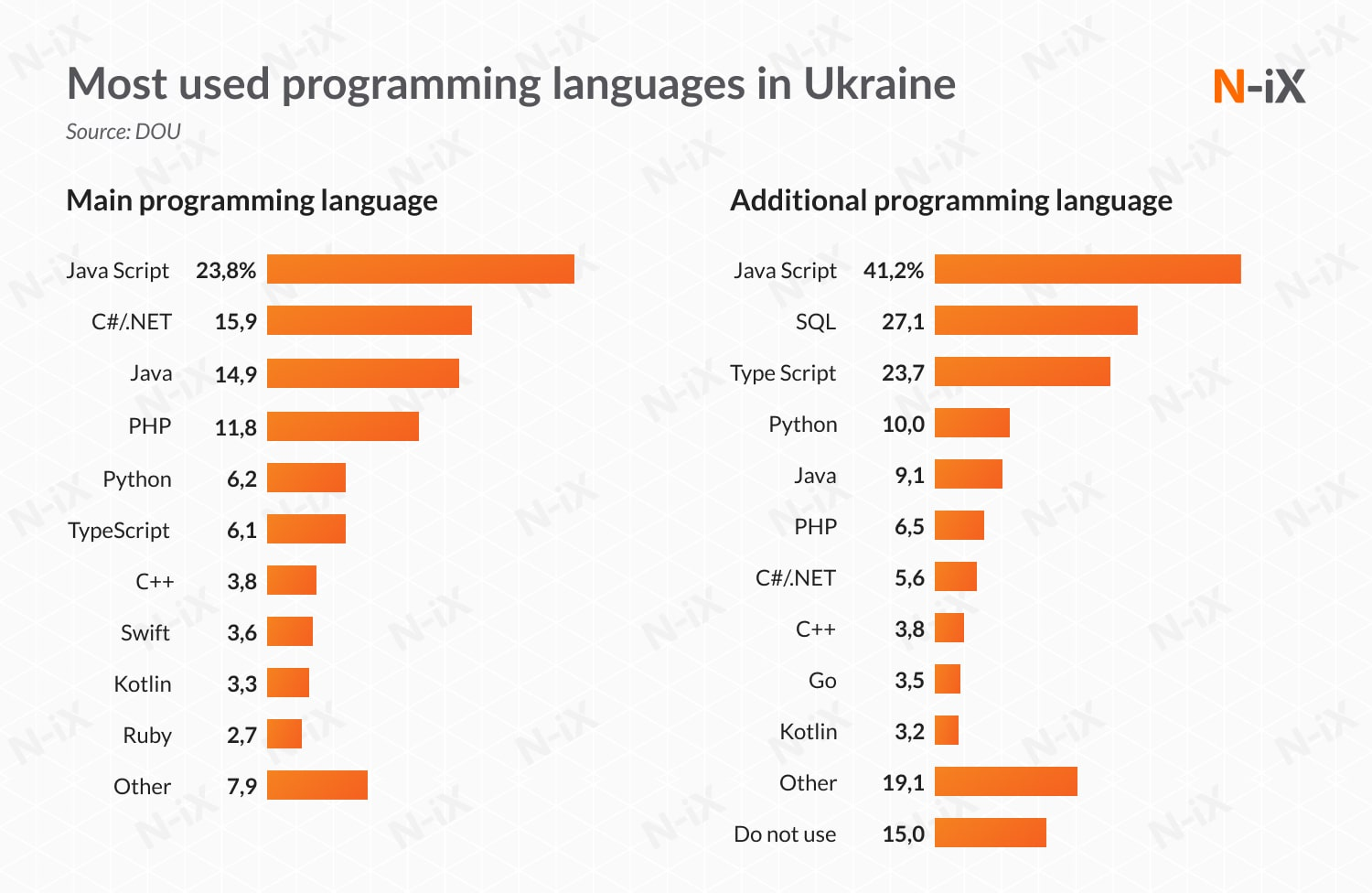 software development to Slovakia and Ukraine: most used programming languages in Ukraine