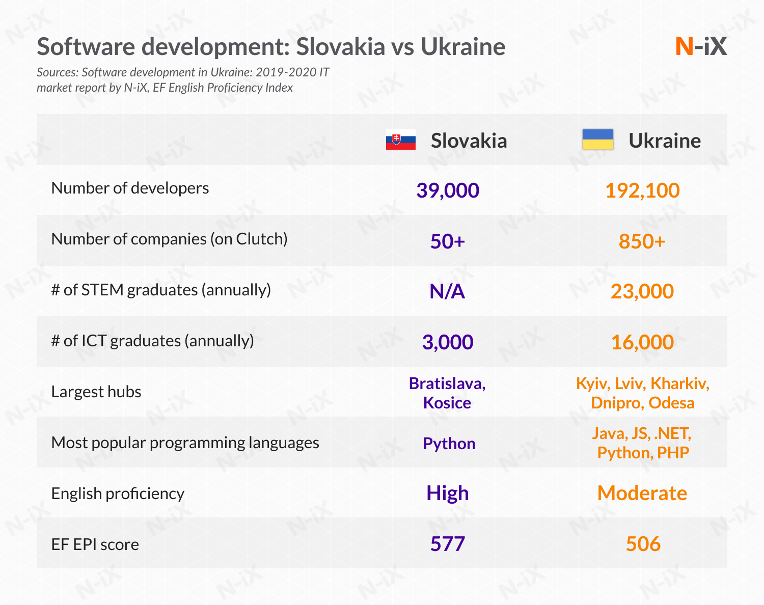 software development to Slovakia vs Ukraine