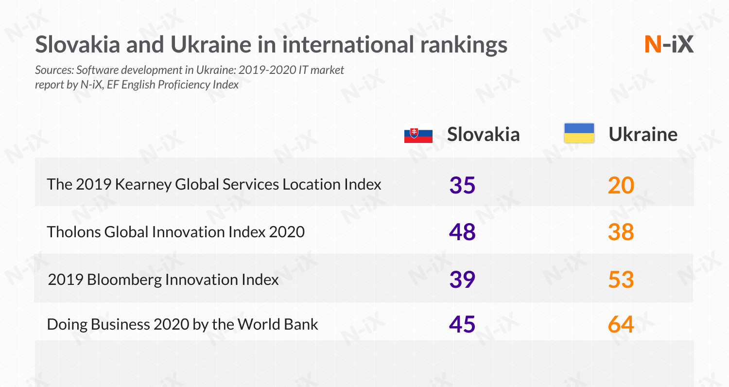 software development to Slovakia and Ukraine: Slovakia and Ukraine in rankings