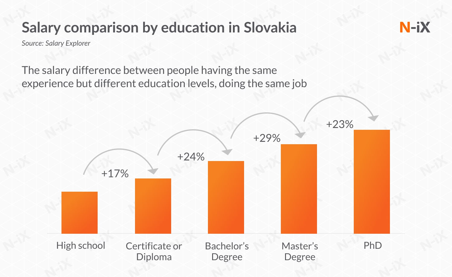 software development to Slovakia: correlation between salary and education