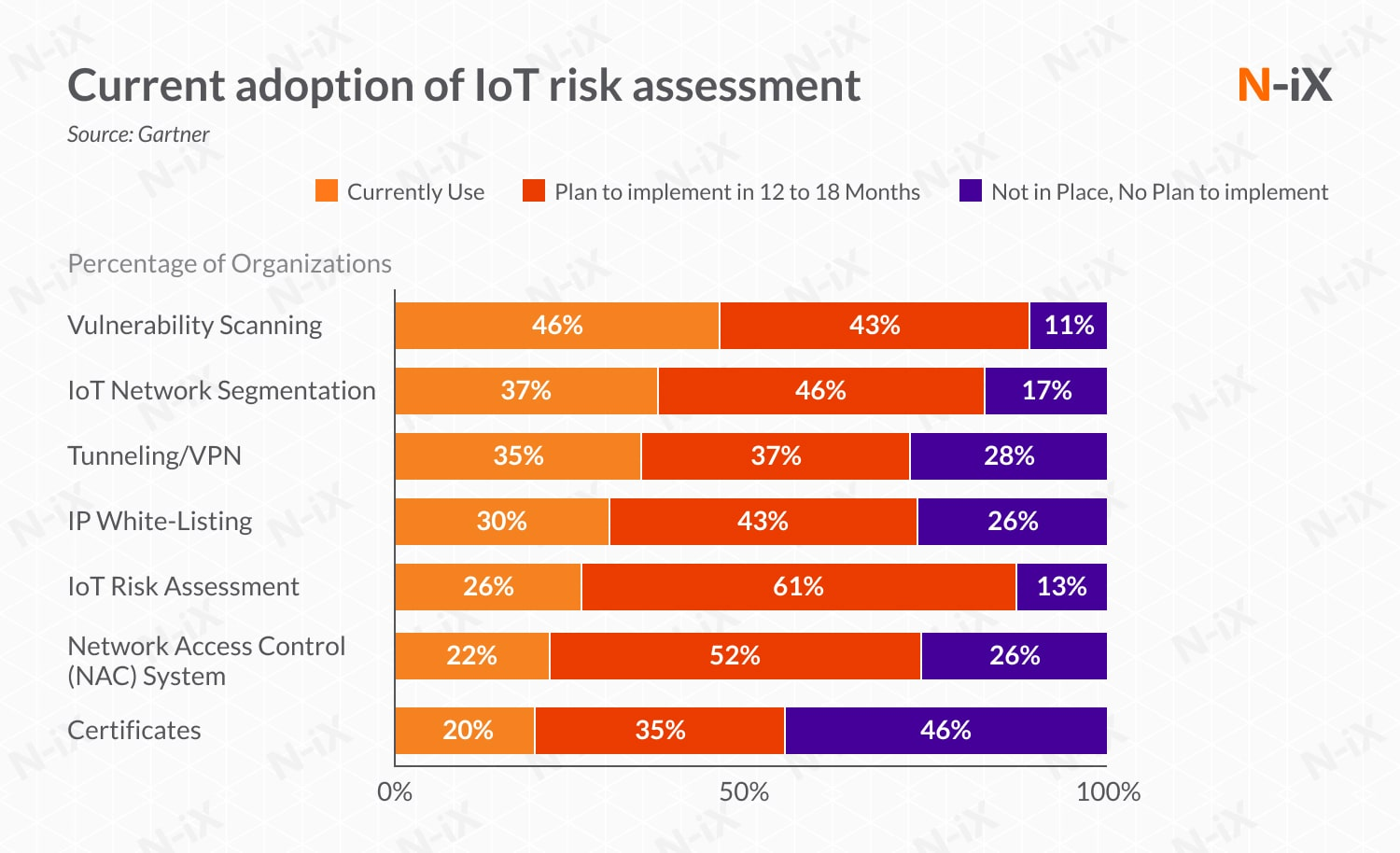 IoT and cloud security: IoT risk assessment