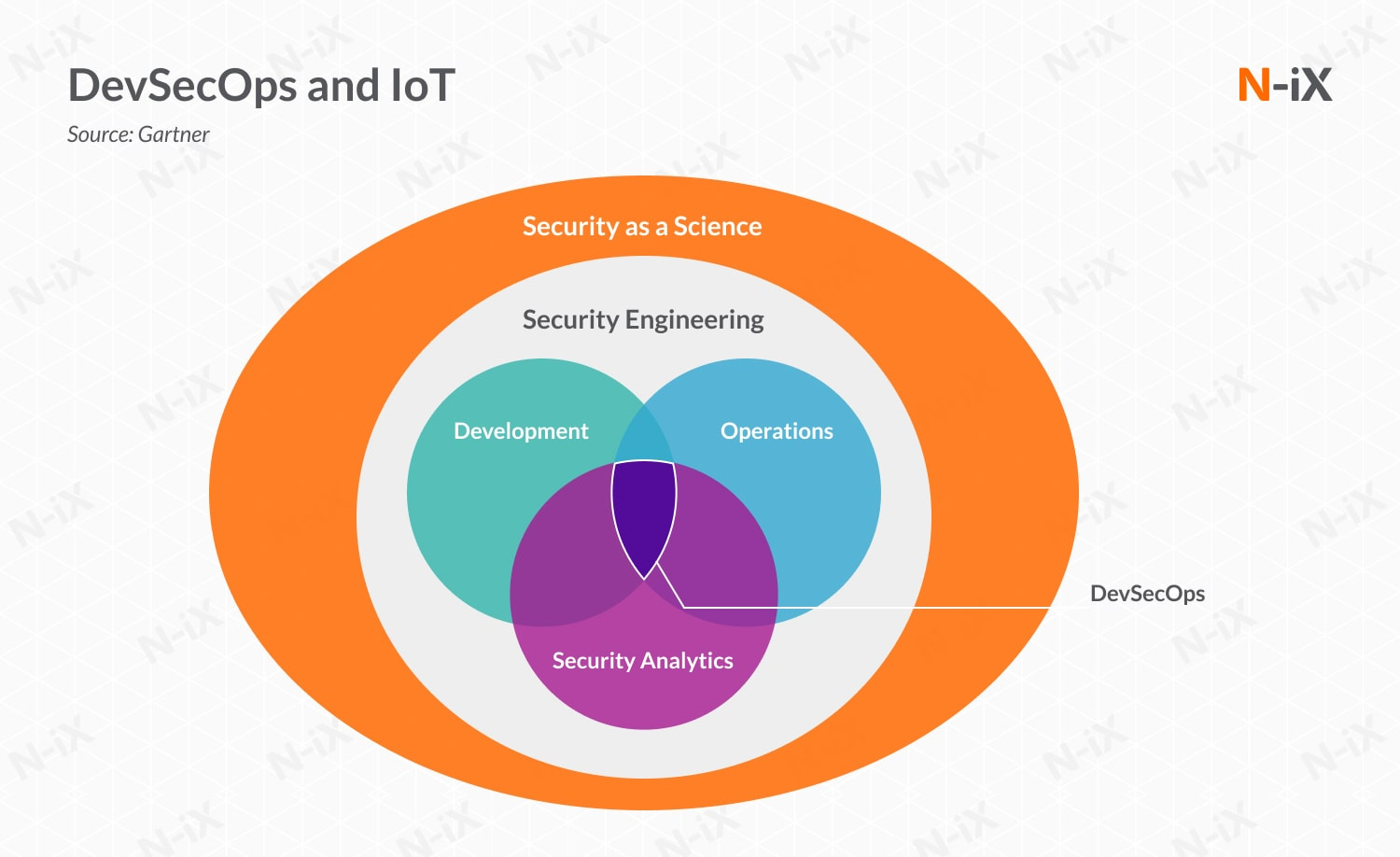 IoT and cloud security: DevSecOps