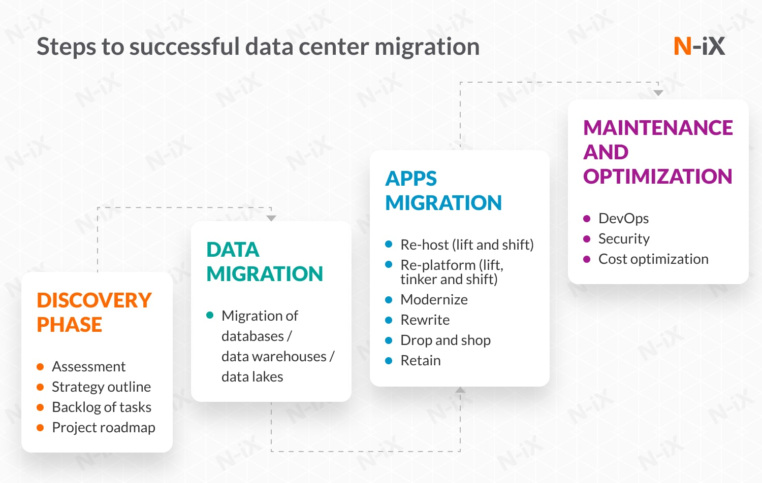4 steps to successful data center migration