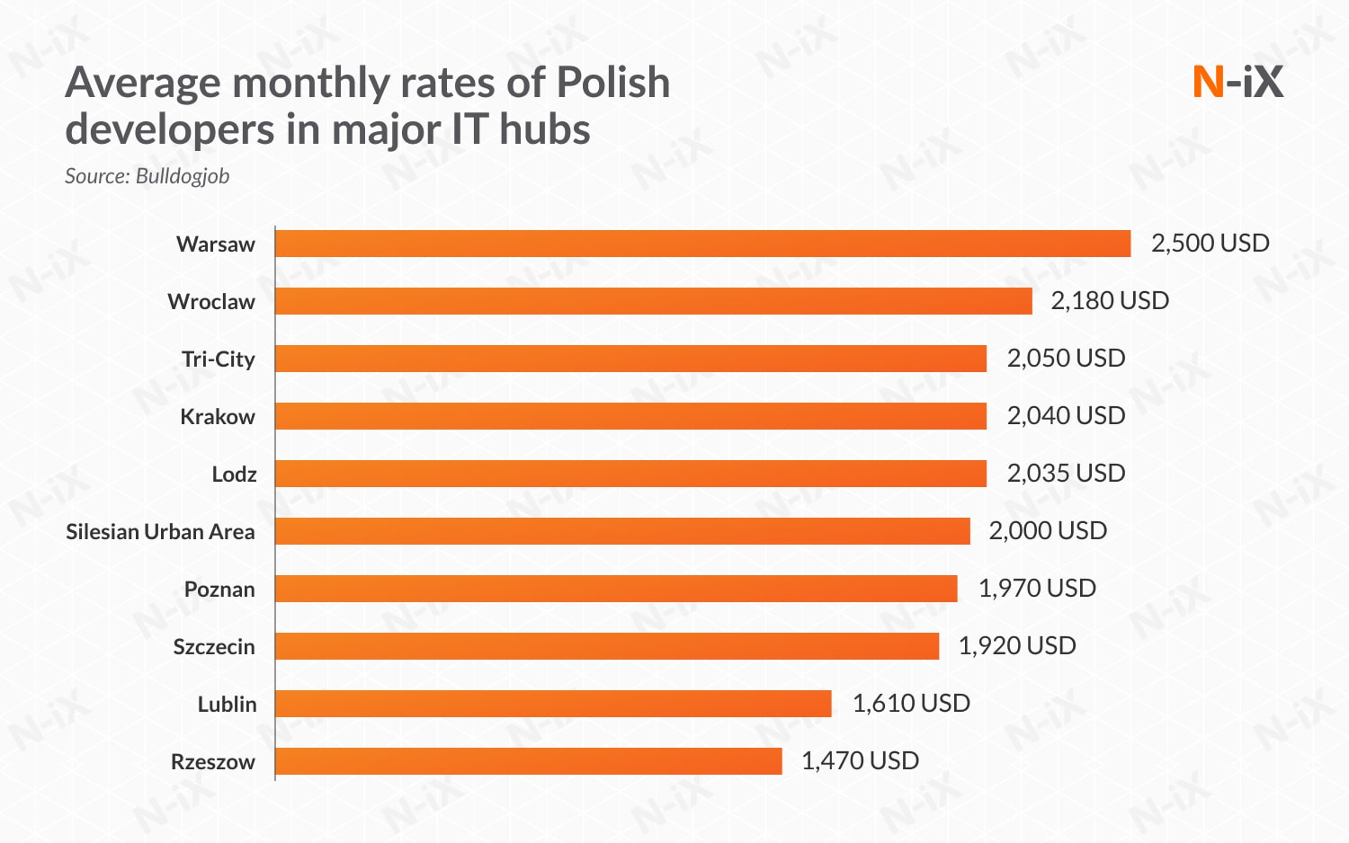 Software developers for hire: rates in Poland