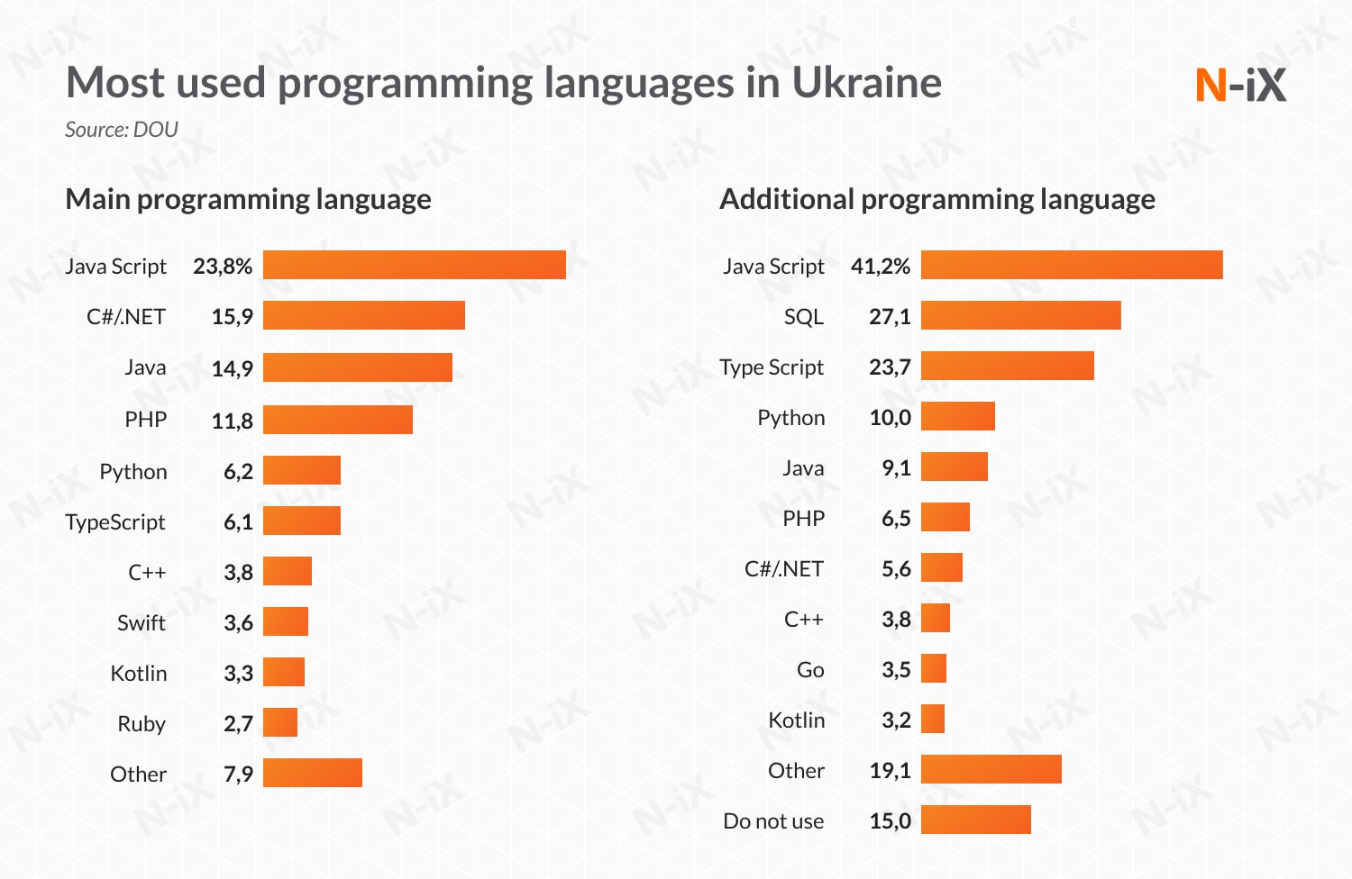 Hire dedicated developers: most used programming languages in Ukraine