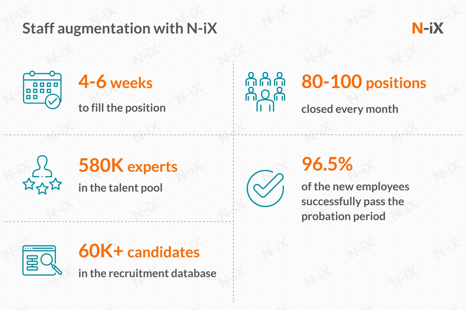 N-iX will help you solve your challenges in staff augmentation projects