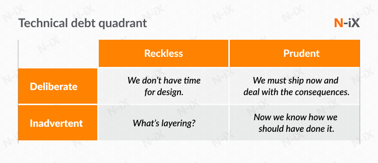 Types of technical debt: Fowler's quadrant