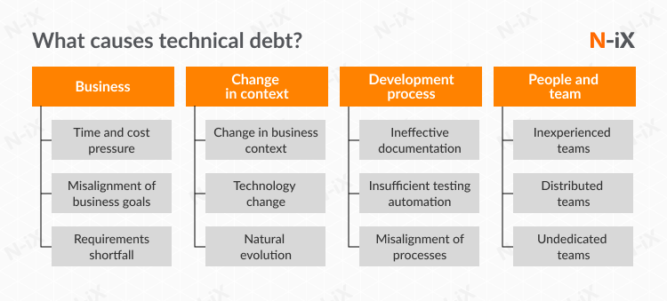 Major causes of technical debt