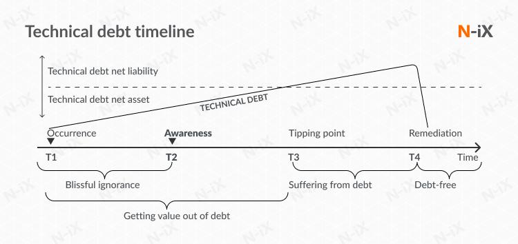 Reduce technical debt: evaluate tech debt timeline