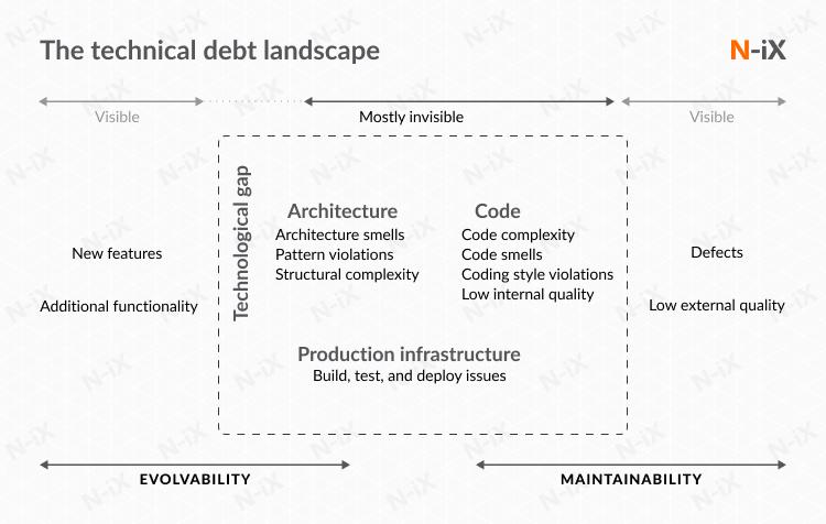 Reduce technical debt: step 1 understand the tech landscape