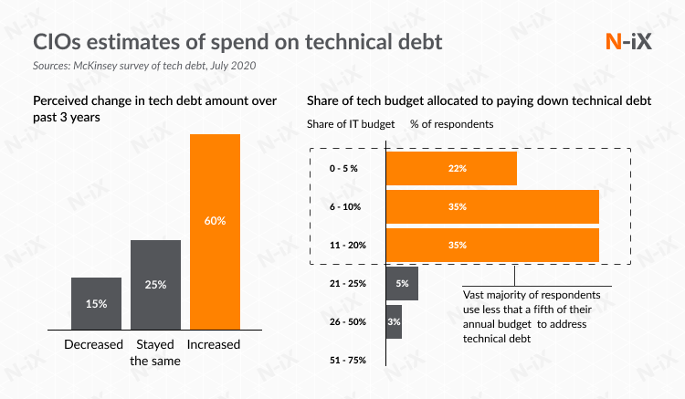 How much do companies spend on paying down technical debt?