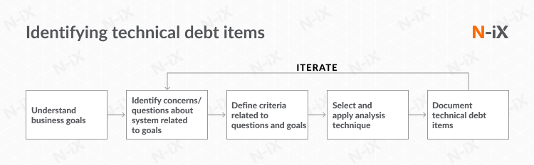 technical debt: identify, document, fix, repeat