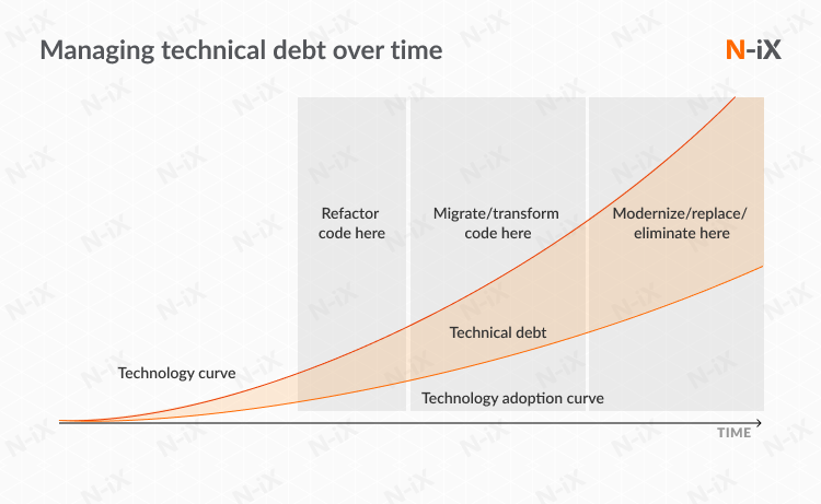 Paying technical debt over time