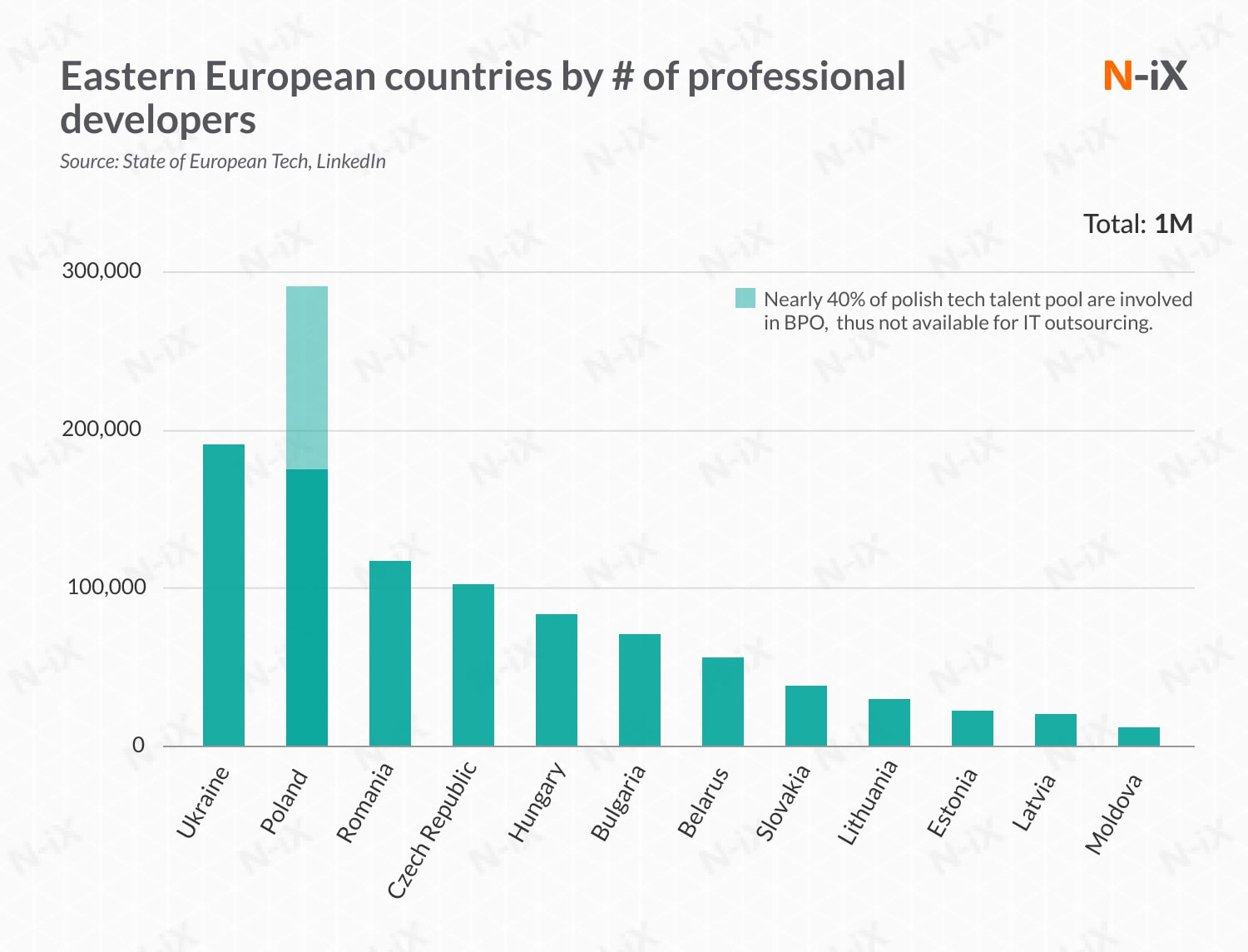 IT offshore outsourcing: Eastern Europe