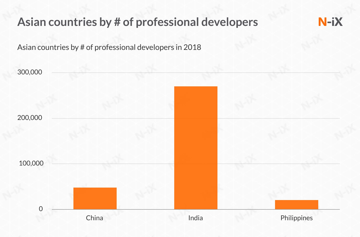 IT offshore outsourcing: Asia