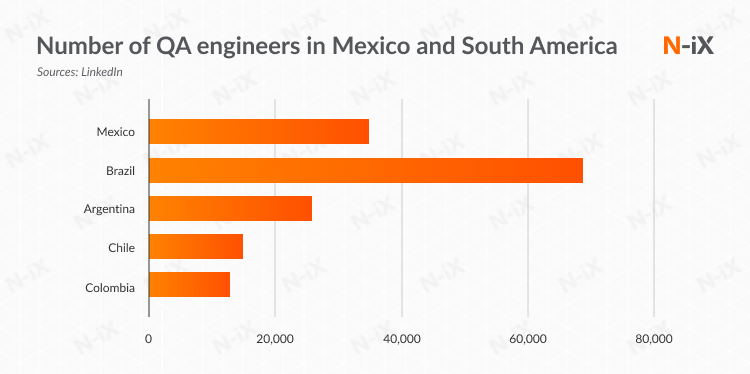 Latin American countries by the number of QA experts