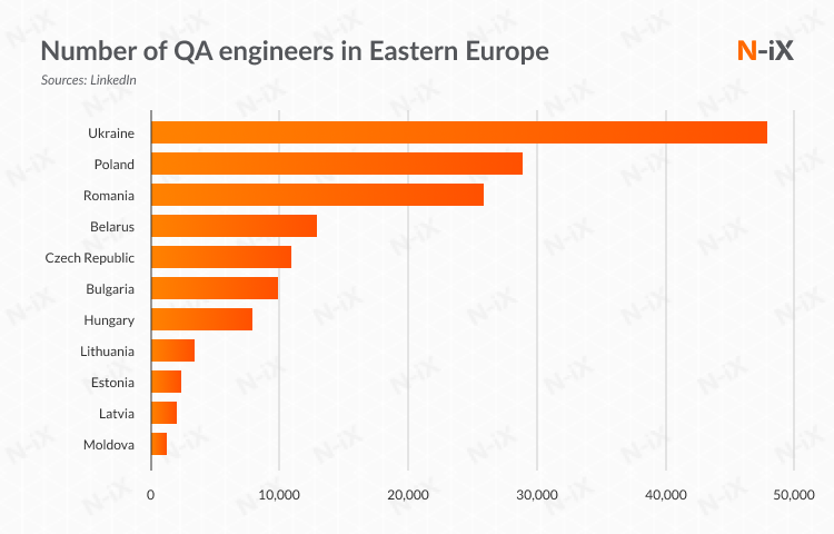 Number of QA engineers in Eastern Europe