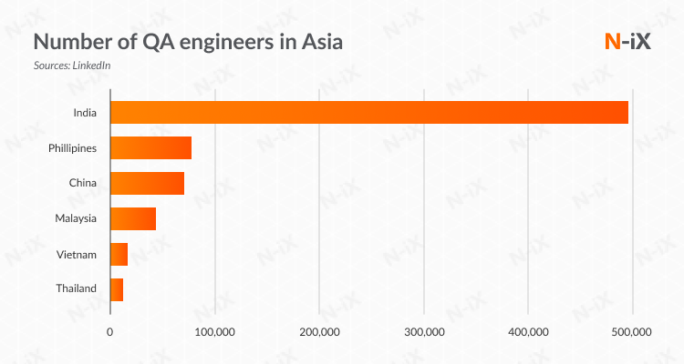 Number of software testing engineers in Asia