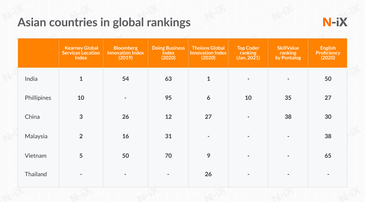 Asian countries in international rankings: are they good for software testing outsourcing?