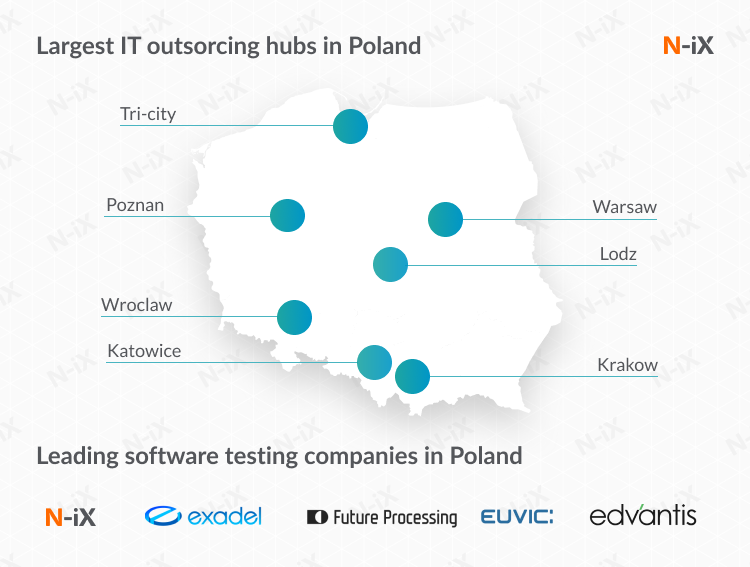 IT hubs in Poland: Best places for outsourced software testing services