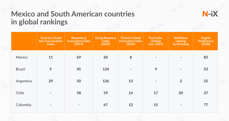 Latin American countries in global rankings: can they offer outsourced software testing services?
