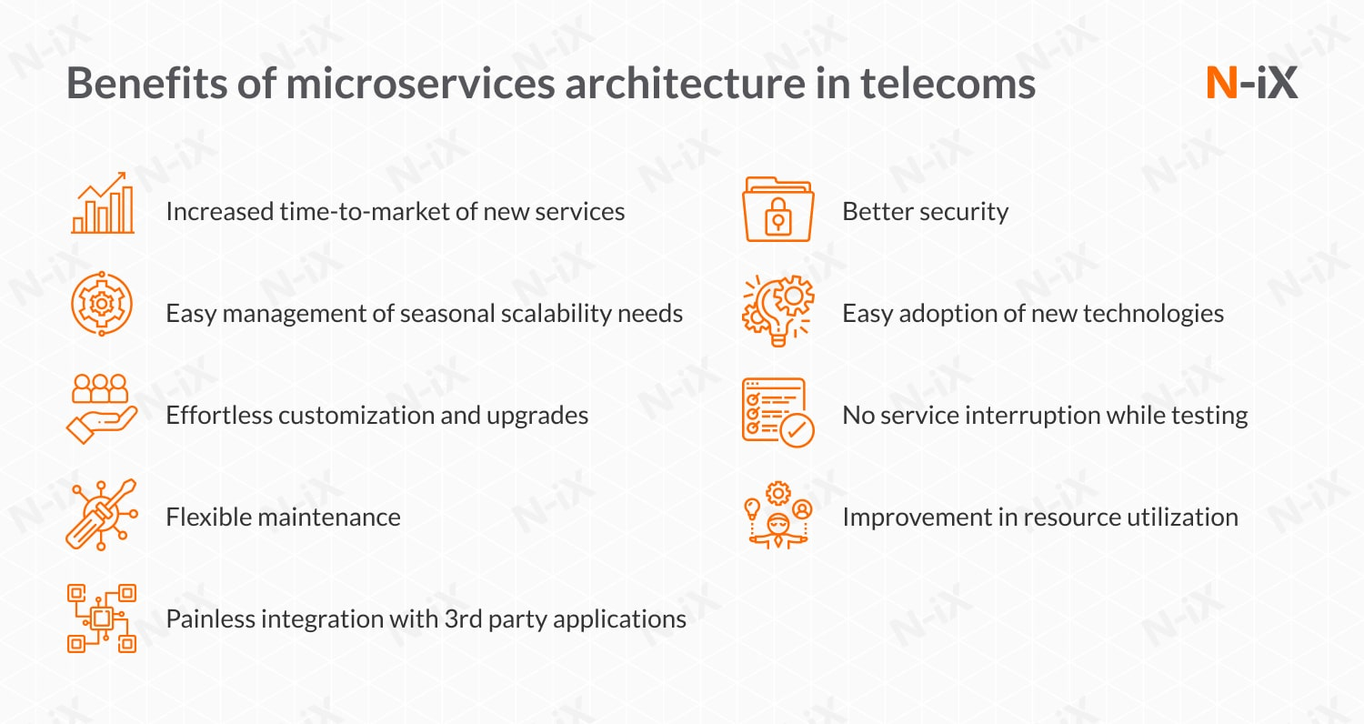 emerging trends in telecom industry: benefits of microservices in telecom