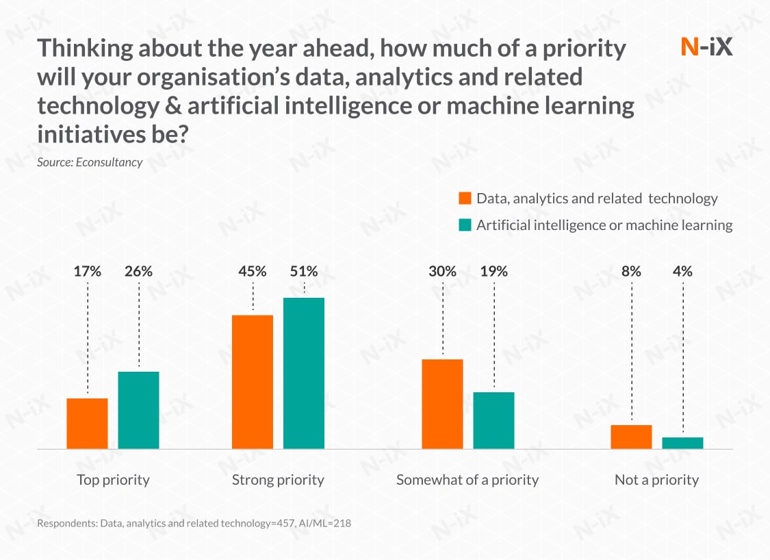 how to make the most of machine learning and marketing automation