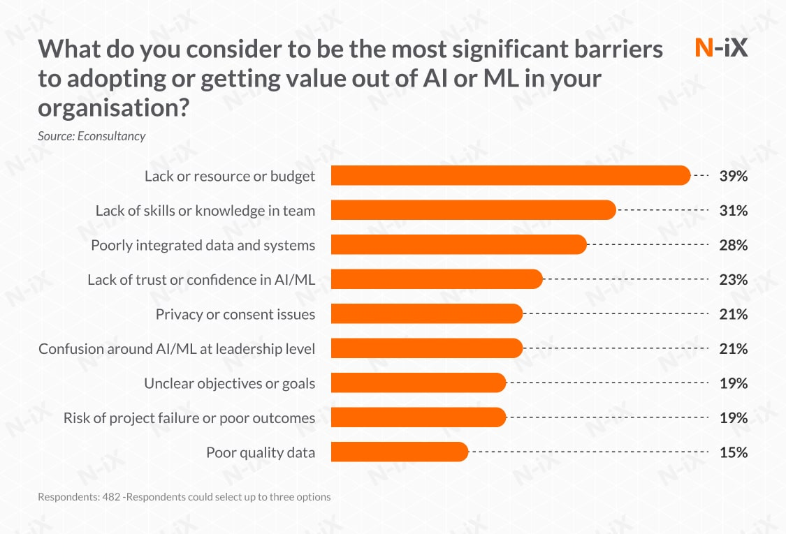 barriers to adoption machine learning and marketing automation