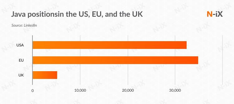 Unfilled Java jobs in the US, the UK, and European Union
