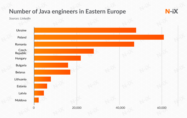 Java engineers in Eastern Europe