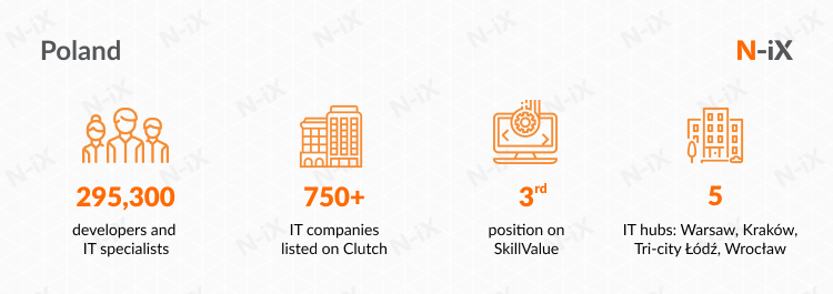 IT outsourcing company in Eastern Europe: Check out Poland