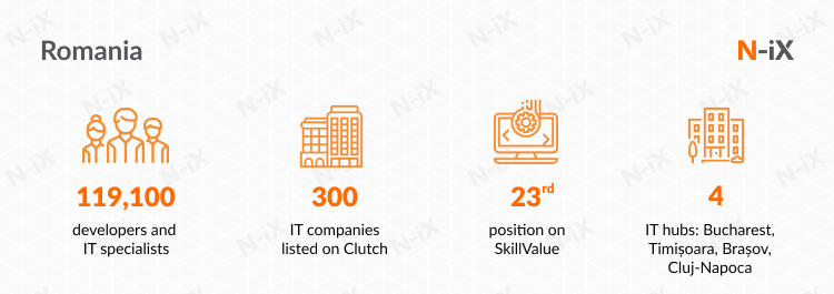 IT outsourcing company in Eastern Europe: Romania has a third-largest tech talent pool