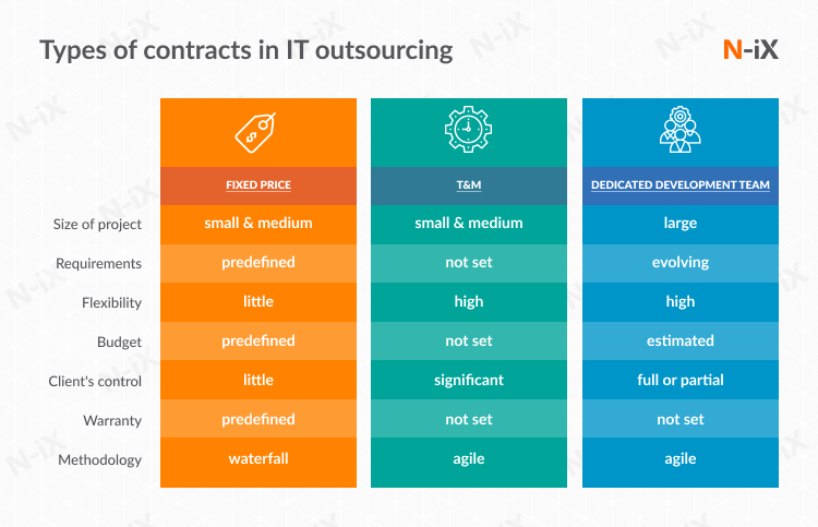 How to hire offshore software developers: three major types of contracts.