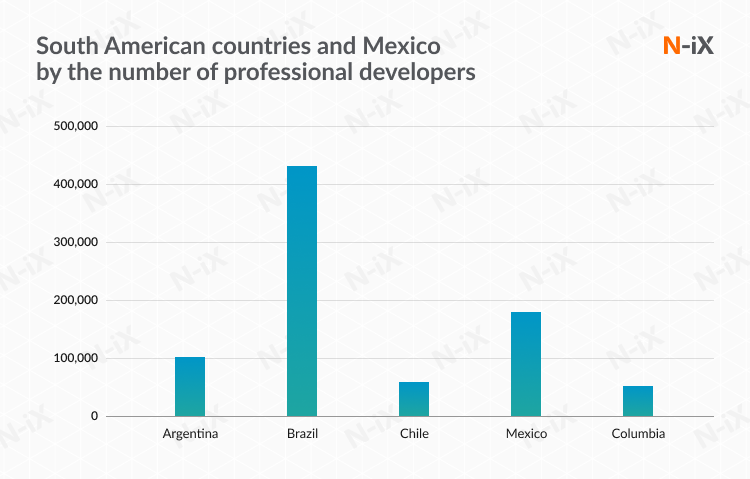 Hire offshore development team in South America or Mexico: European market can benefit from hiring offshore developers there